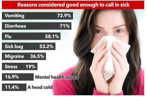 reasons to call in sick to work