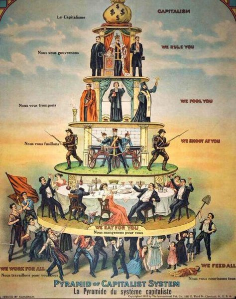 pyramid of capitalism 1911.jpg